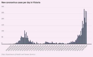 New coronavirus cases in Victoria July 2020
